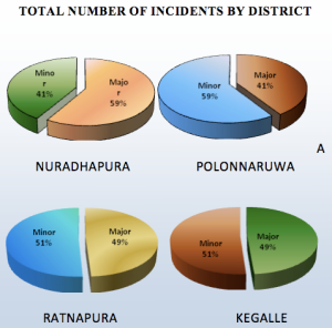 Incidents by District. Click for larger image.