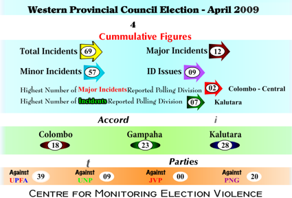 Election Violence Update - Western Provincial Council Elections
