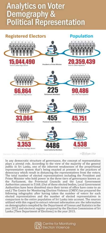 analytics-on-voter-demography-political-representation